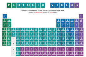 Ted ed periodic table w vids